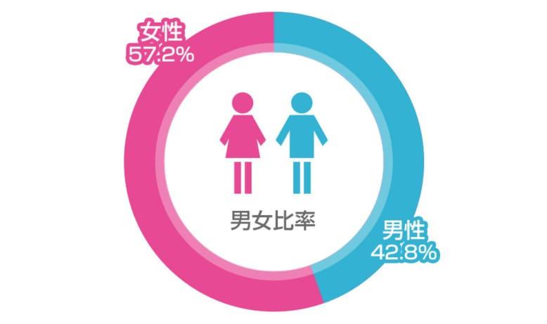 リゾートバイトの男女比率