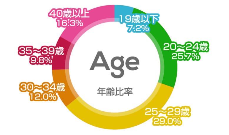 リゾートバイトの年齢比率